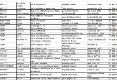 Seznam zapojených ambulancí