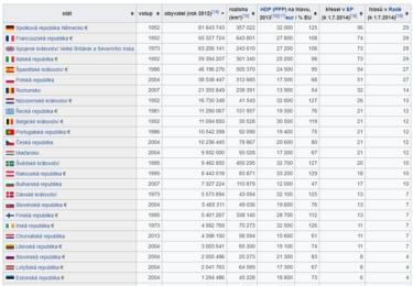 EU podle počtu obyvatel