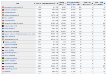 EU podle bohatství členských zemí (HDP na hlavu)