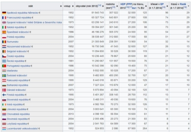 EU podle počtu europoslanců