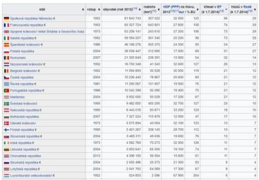 EU podle hlasů v Evropské radě