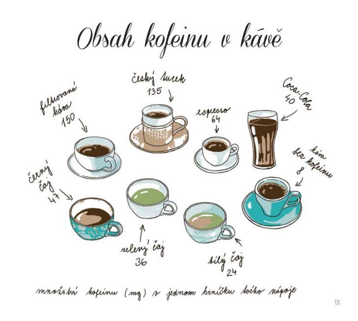 Lexikon kávy
