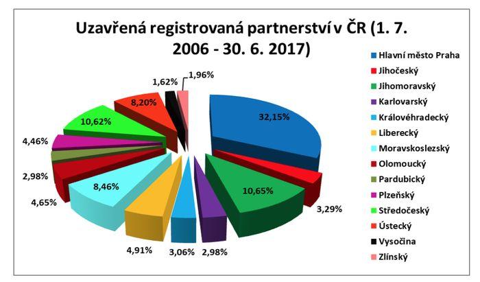 graf_regist_parnetrství