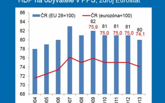 Špatná zpráva: Životní úroveň v Česku klesá, příjmy domácností taktéž. Západ nám utíká víc a víc